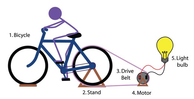 3 uses a stationary bike has when the grid goes down for Design home resources generator