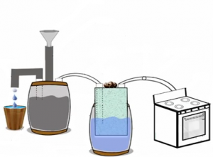 How to Build a Simple and Affordable Methane Digester