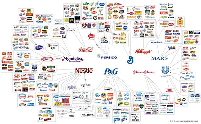 food-ownership-map