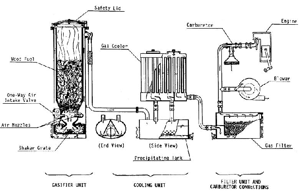 wood gasifier