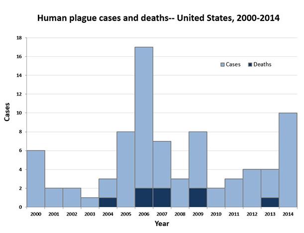 plague2000-2014