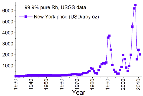 rhodium price wikipedia