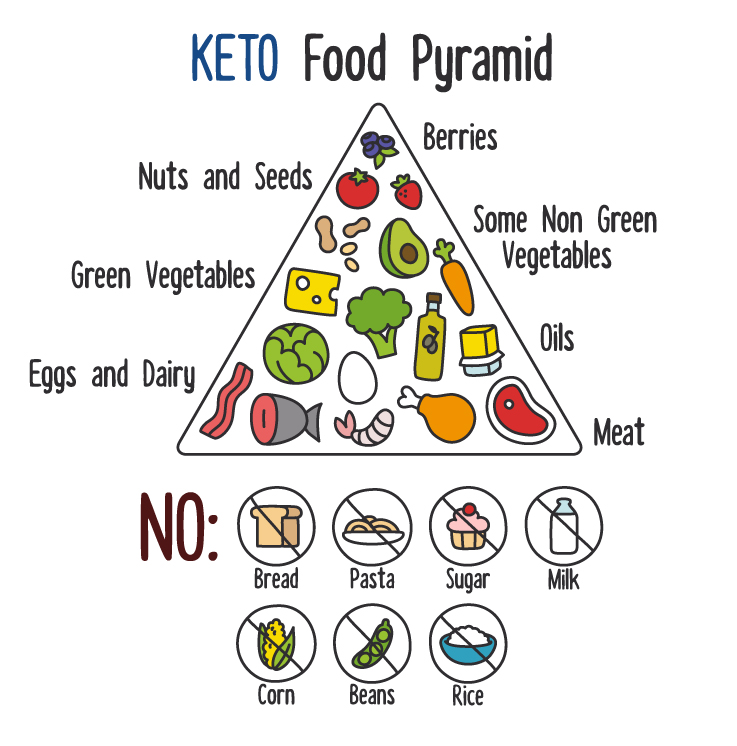 KETO-food-pyramid